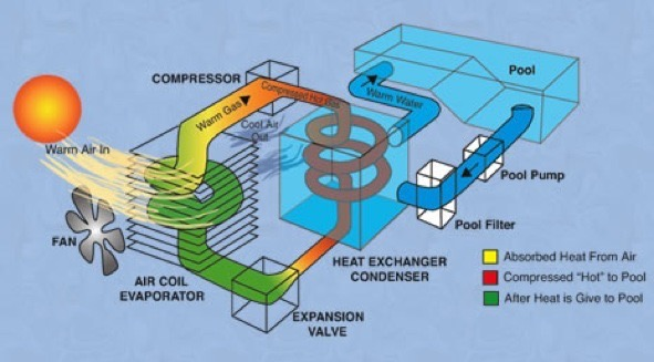 Heat Pump For Pool